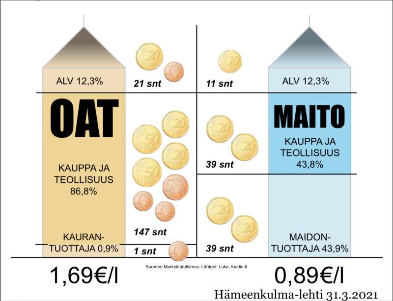 """Tuottajan osuus kaurajuomasta on vain 0,9 prosenttia – """"välikädet"""" ottavat kuluttajilta 1,40 euroa joka litralta"""